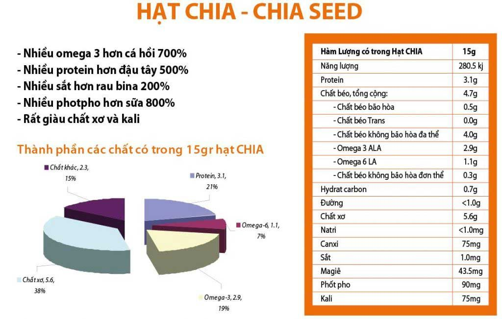 thanh phan dinh duong hat chia babauviet